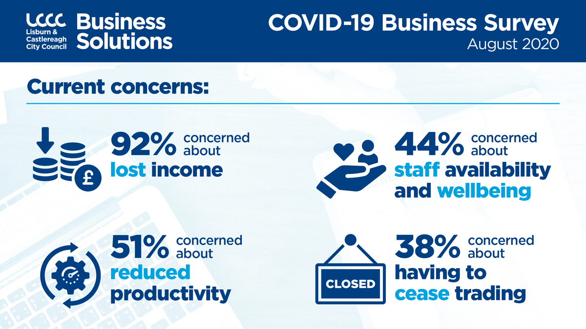 Current Concerns: 92% stated that lost income is the current concern,  51% have reduced productivity, 44% staff availability and wellbeing, 38% are concerned about possible cessation of trading