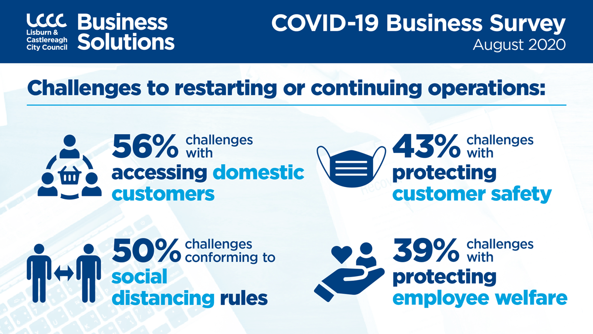 Challenges to restart / continue business operations : 56% - Access to domestic customers, 50% - Conforming to social distancing rules, 43% - Protecting customer safety and 39% - Protecting employee welfare