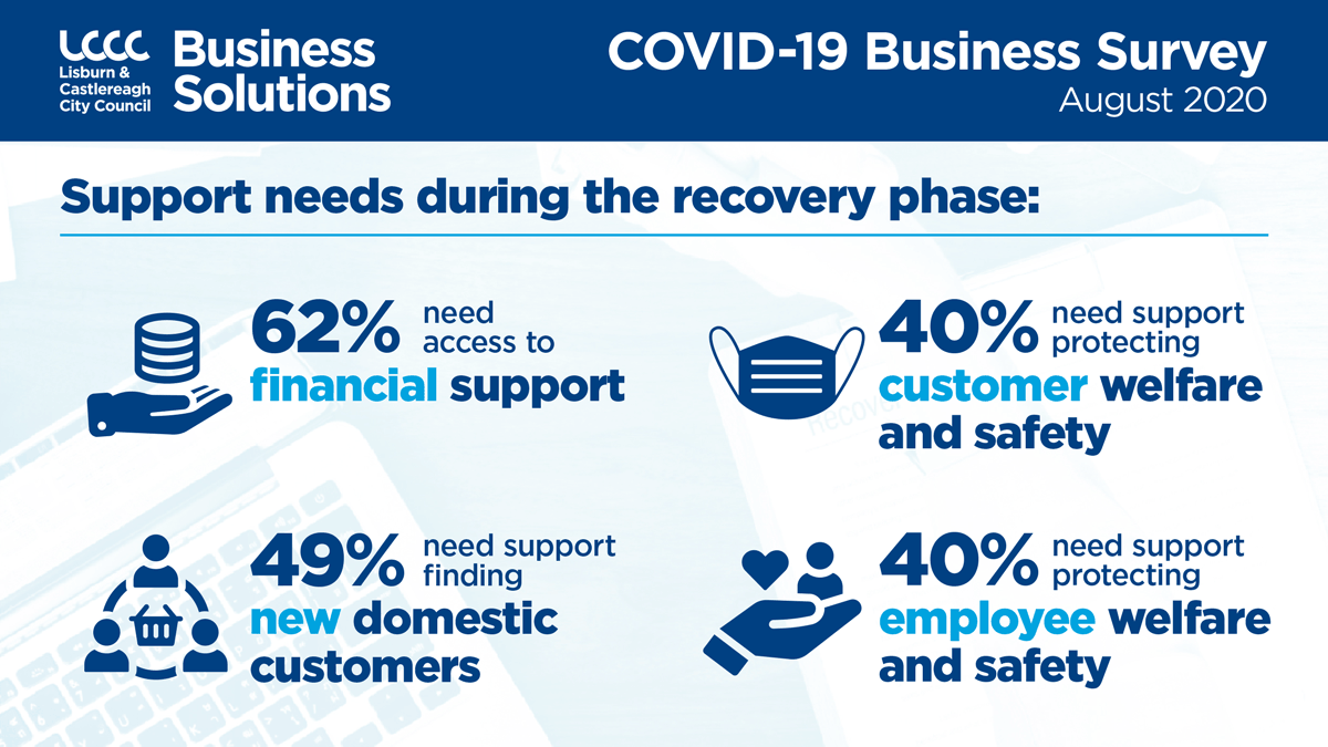 Support Needs Business were asked what support would benefit them during the recovery phase. those most common were: 62% stated financial support,49% stated support to find new domestic customers, Approximately 40% in equal measures stated, Support with protecting customer welfare and safety, Support with protecting employee welfare and safety